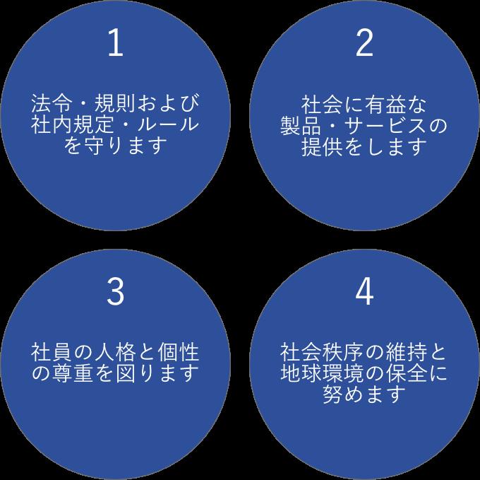 コンプライアンス基本方針4か条