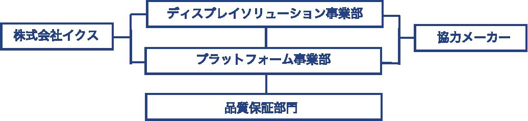 環境組織体制図