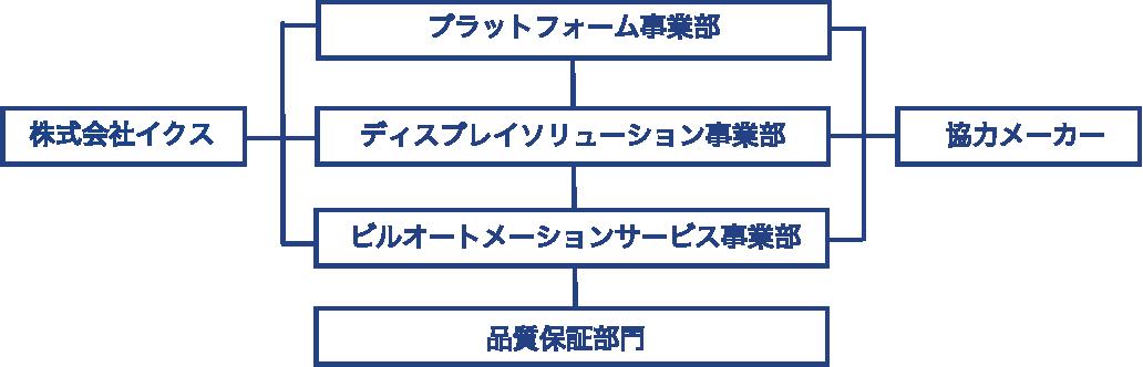 品質組織体制図