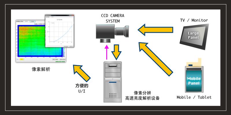 解析子像素检查设备