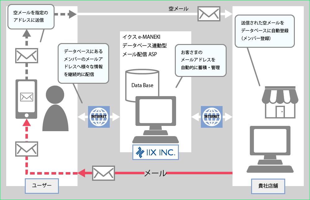 データベースと連動 販促メールを配信
