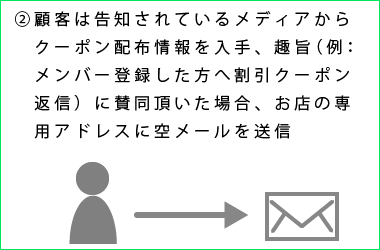 eメールマーケティング説明2