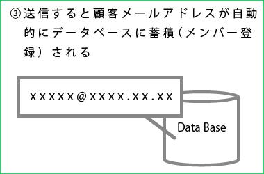 eメールマーケティング説明3