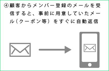 eメールマーケティング説明4