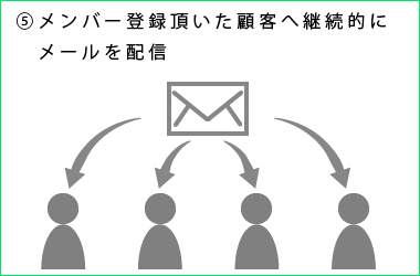 eメールマーケティング説明5